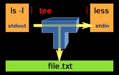 文件的描述符和重定向